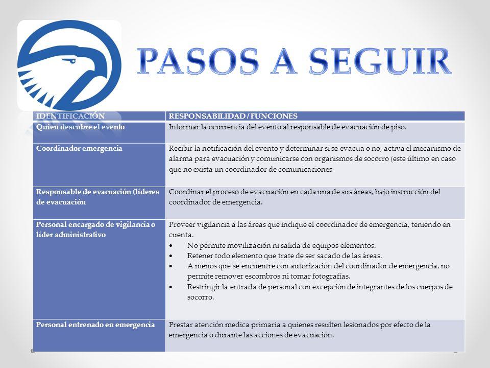 PASOS A SEGUIR IDENTIFICACIÓN RESPONSABILIDAD / FUNCIONES