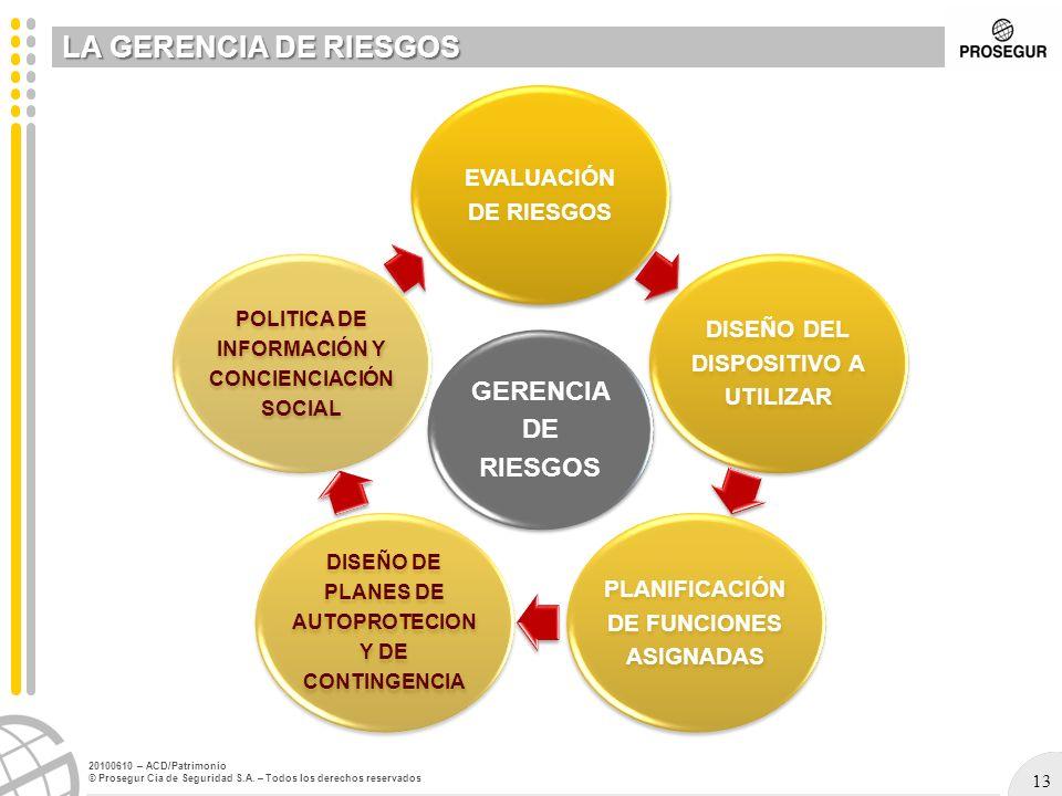 LA GERENCIA DE RIESGOS GERENCIA DE RIESGOS EVALUACIÓN DE RIESGOS