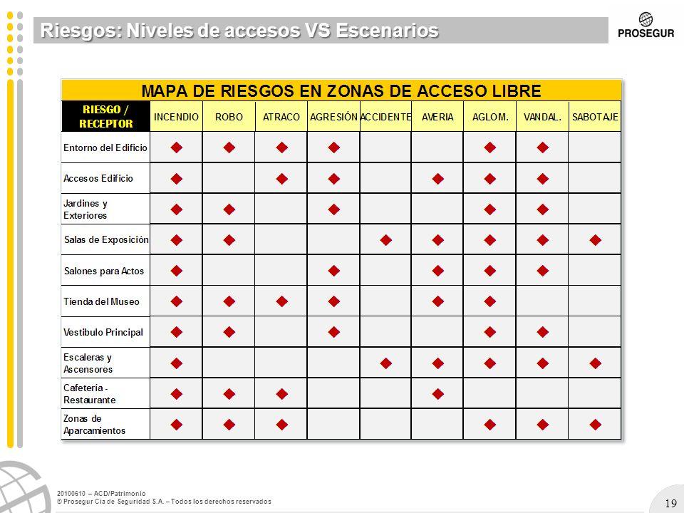 Riesgos: Niveles de accesos VS Escenarios