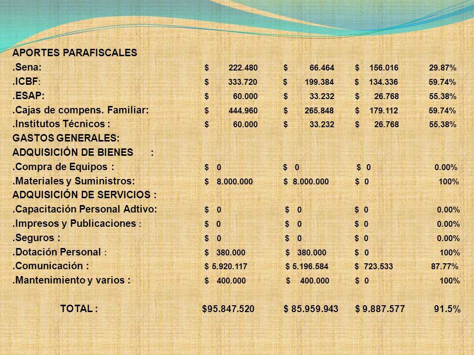 APORTES PARAFISCALES. Sena: $ 222. 480 $ 66. 464 $ 156. 016 29. 87%