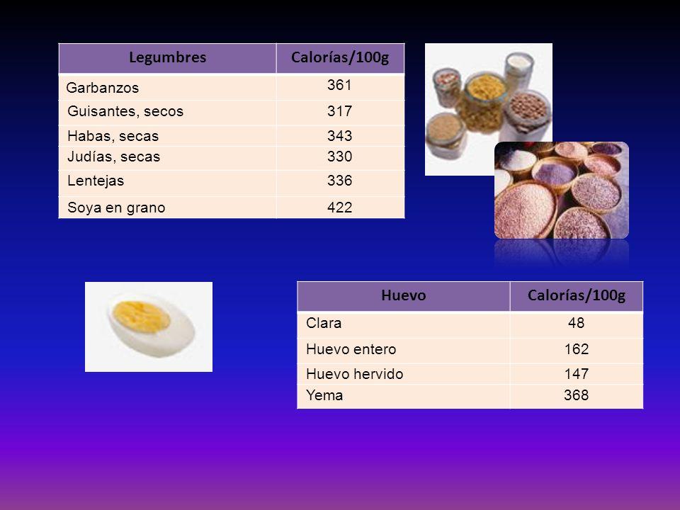 Legumbres Calorías/100g Huevo Calorías/100g