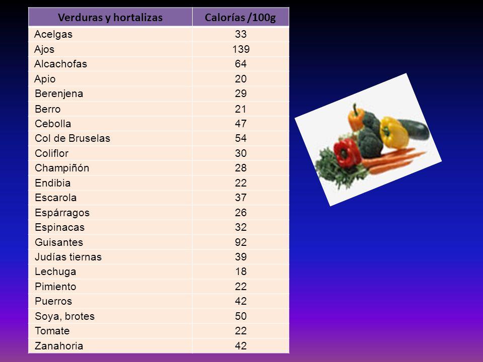 Verduras y hortalizas Calorías /100g