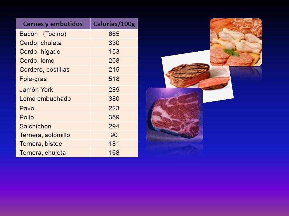 Carnes y embutidos Calorías/100g