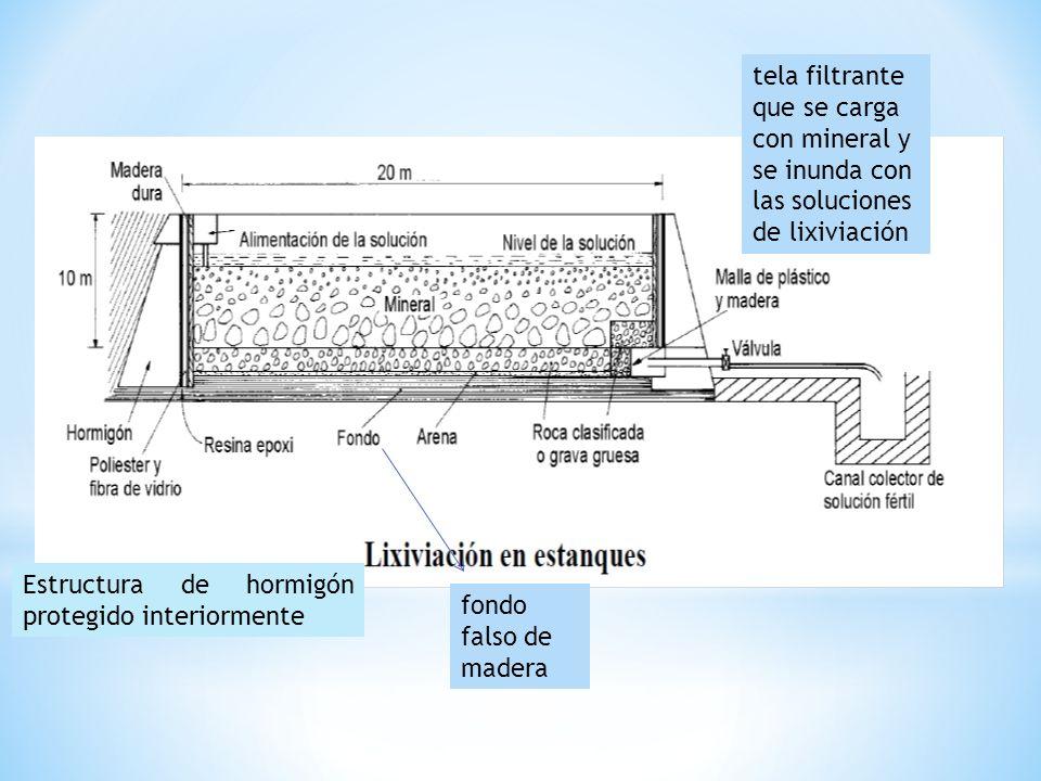 tela filtrante que se carga con mineral y se inunda con las soluciones de lixiviación