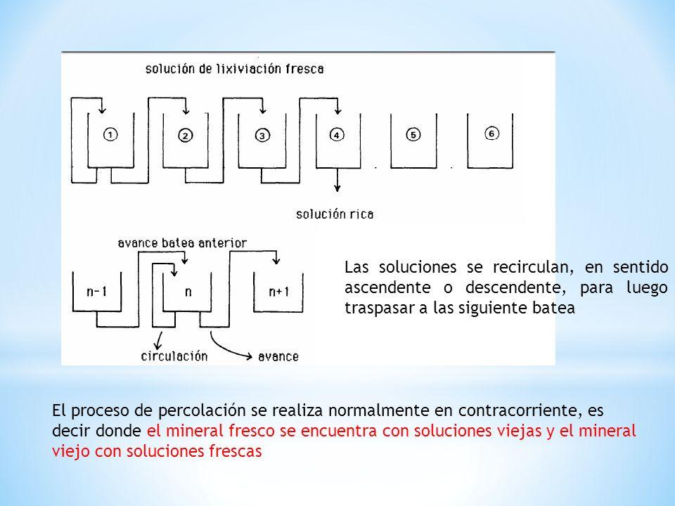 Las soluciones se recirculan, en sentido ascendente o descendente, para luego traspasar a las siguiente batea