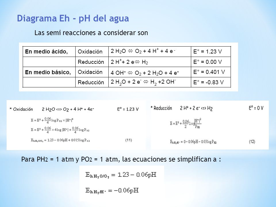 Diagrama Eh - pH del agua
