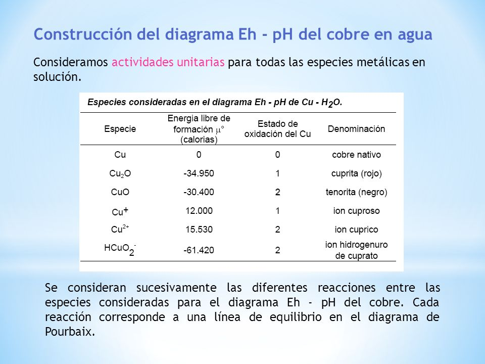 Construcción del diagrama Eh - pH del cobre en agua