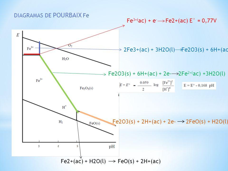 DIAGRAMAS DE POURBAIX Fe