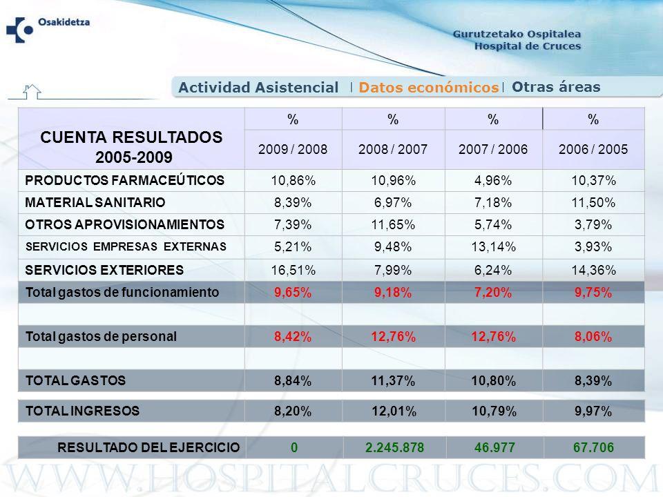 CUENTA RESULTADOS 2005-2009 Actividad Asistencial Datos económicos