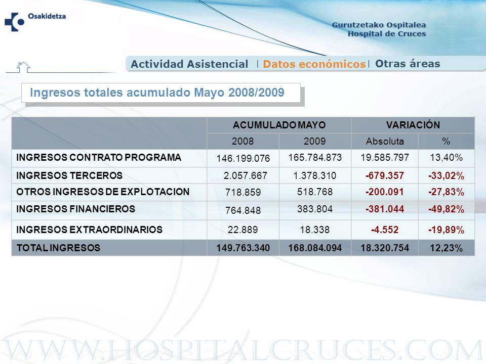 Ingresos totales acumulado Mayo 2008/2009