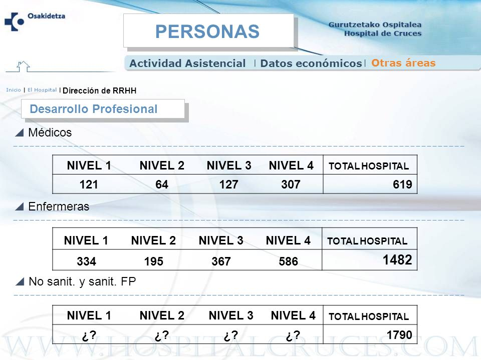 PERSONAS 1482 Desarrollo Profesional Médicos NIVEL 1 NIVEL 2 NIVEL 3