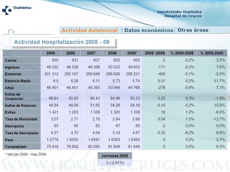 Actividad Hospitalización 2005 - 09