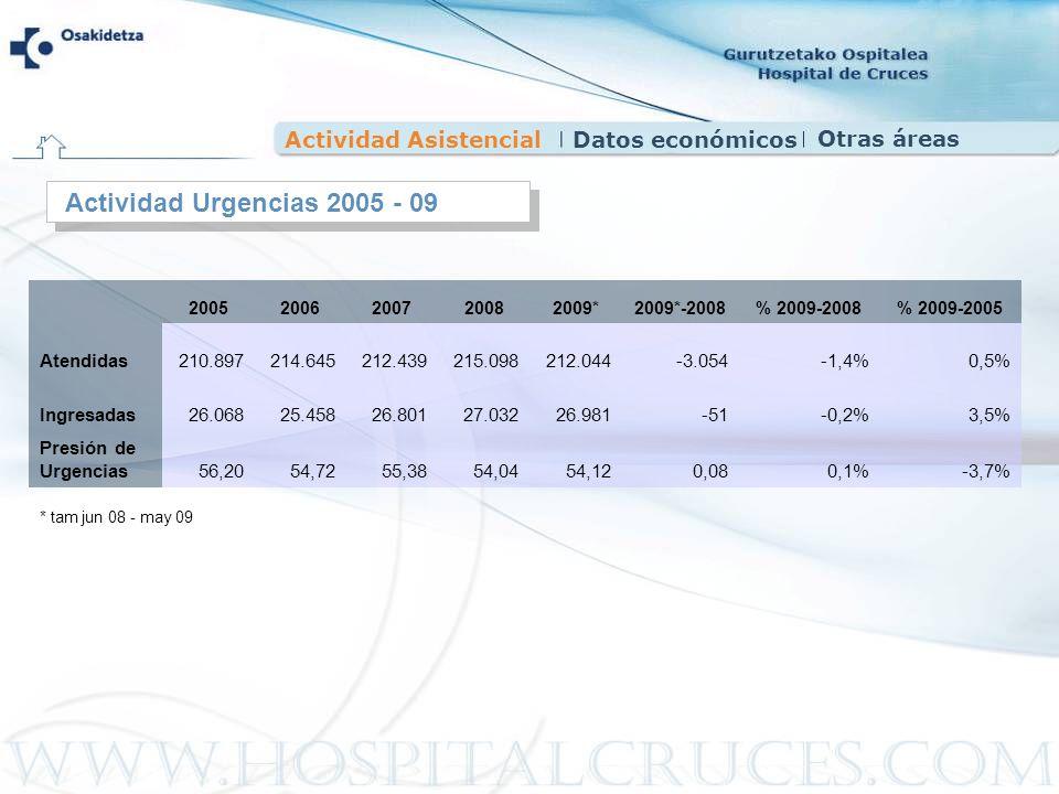 Actividad Urgencias 2005 - 09 Actividad Asistencial Datos económicos