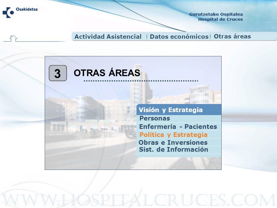 3 OTRAS ÁREAS Visión y Estrategia Personas Enfermería - Pacientes