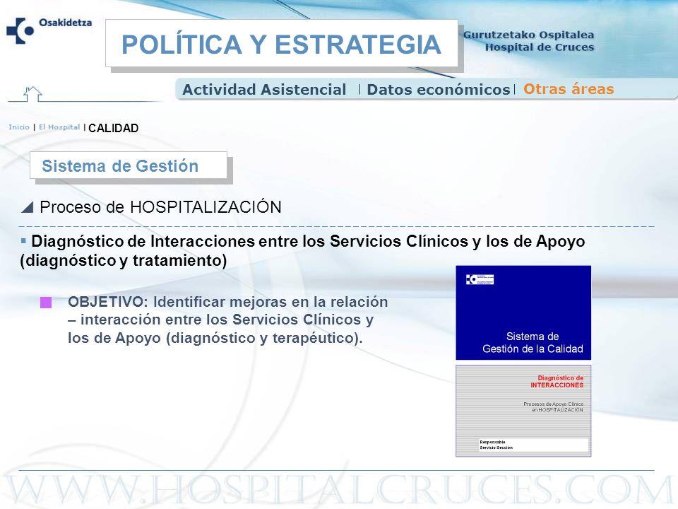 POLÍTICA Y ESTRATEGIA Sistema de Gestión Proceso de HOSPITALIZACIÓN