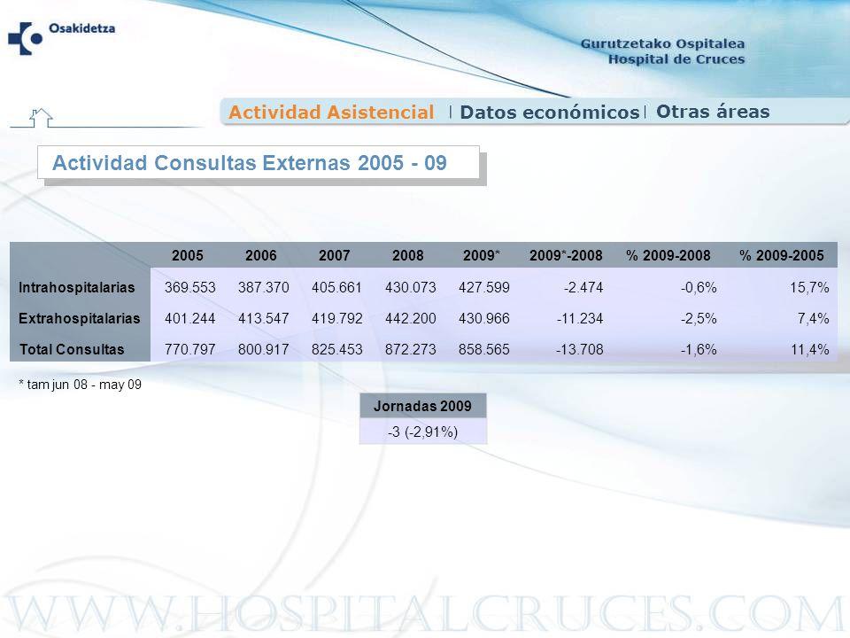 Actividad Consultas Externas 2005 - 09