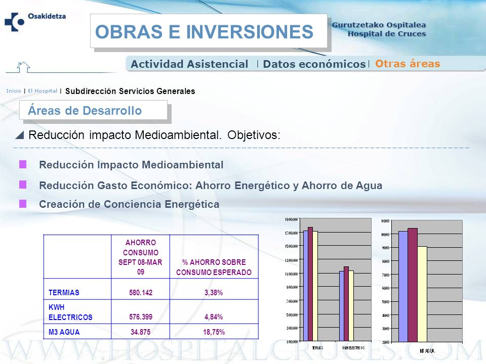 AHORRO CONSUMO SEPT 08-MAR 09 % AHORRO SOBRE CONSUMO ESPERADO