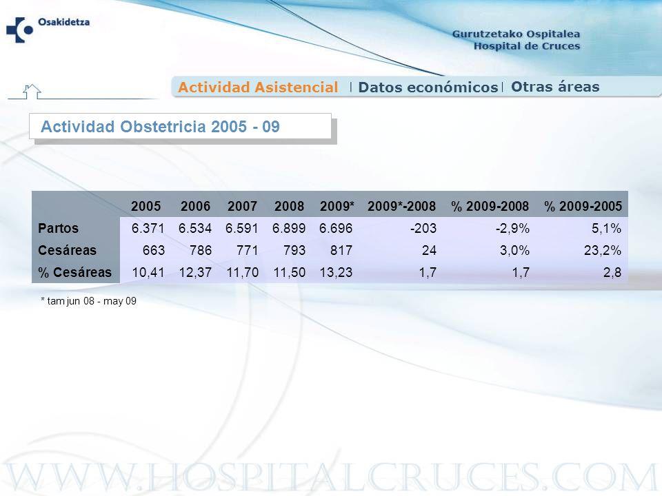 Actividad Obstetricia 2005 - 09