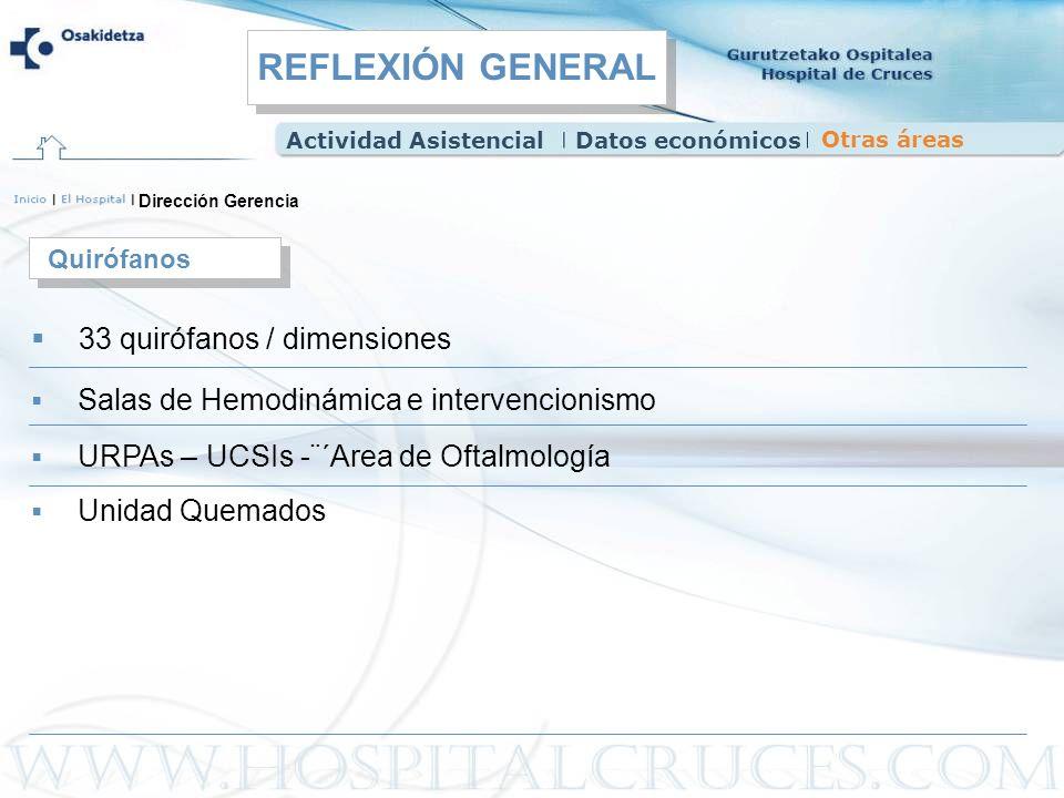 REFLEXIÓN GENERAL 33 quirófanos / dimensiones Quirófanos