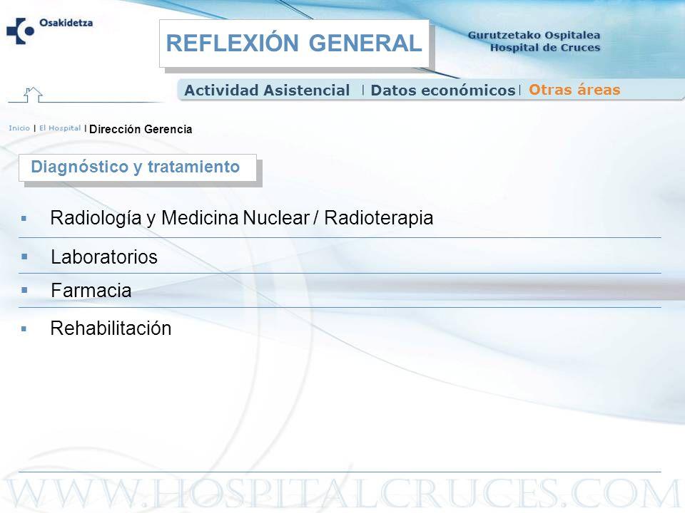 REFLEXIÓN GENERAL Laboratorios Farmacia Diagnóstico y tratamiento