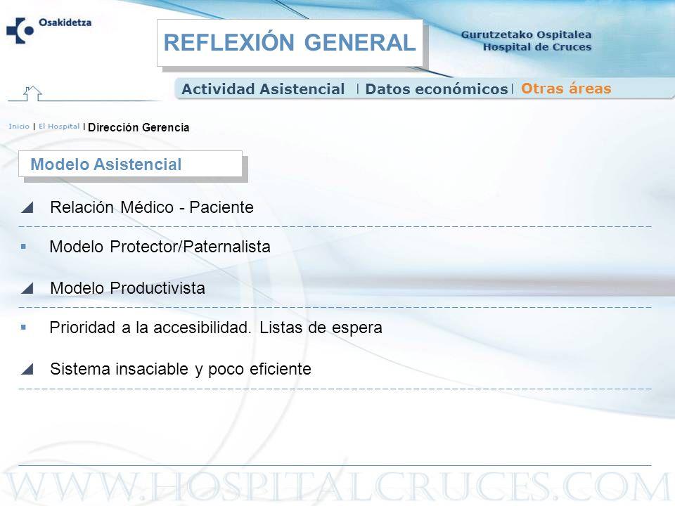 REFLEXIÓN GENERAL Modelo Asistencial Relación Médico - Paciente
