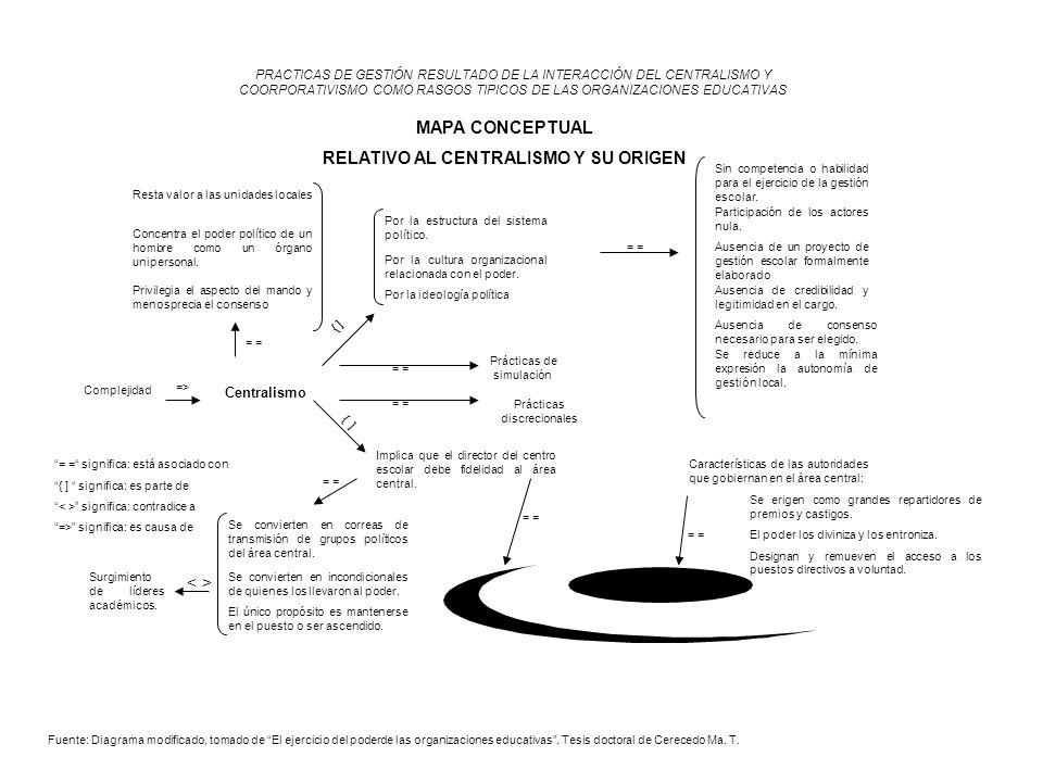 RELATIVO AL CENTRALISMO Y SU ORIGEN