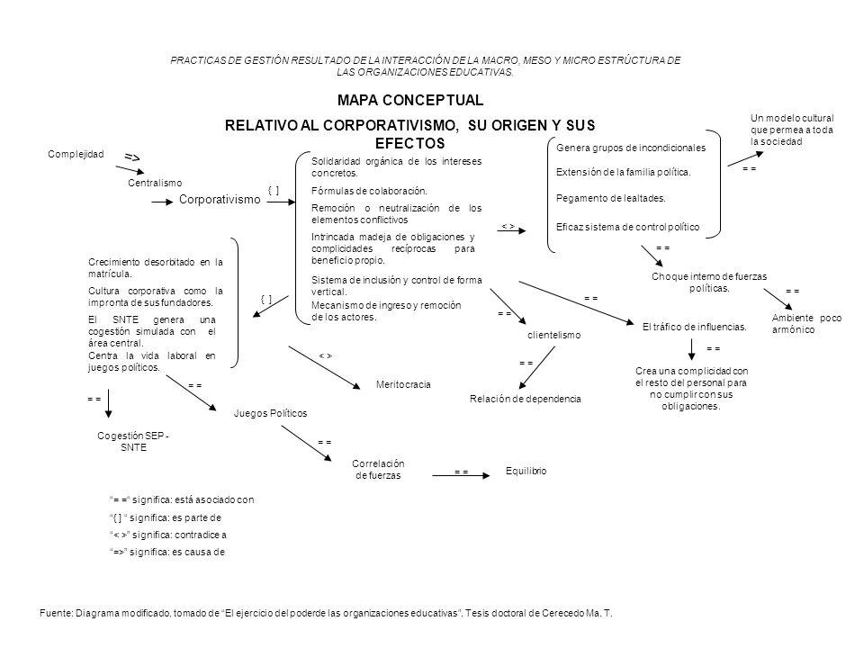 RELATIVO AL CORPORATIVISMO, SU ORIGEN Y SUS EFECTOS