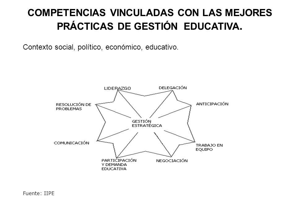 COMPETENCIAS VINCULADAS CON LAS MEJORES PRÁCTICAS DE GESTIÓN EDUCATIVA.