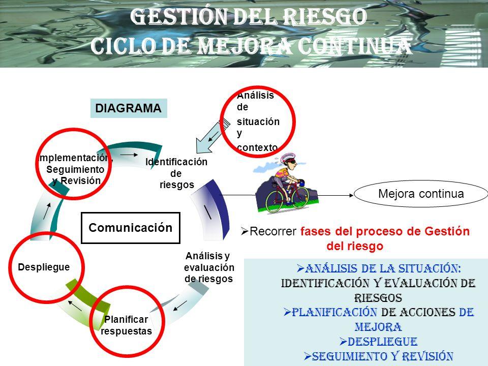 GESTIÓN DEL RIESGO CICLO DE MEJORA CONTINUA
