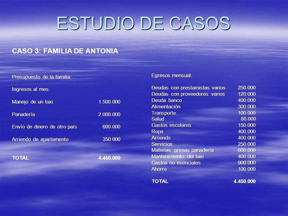 ESTUDIO DE CASOS CASO 3: FAMILIA DE ANTONIA Egresos mensual: