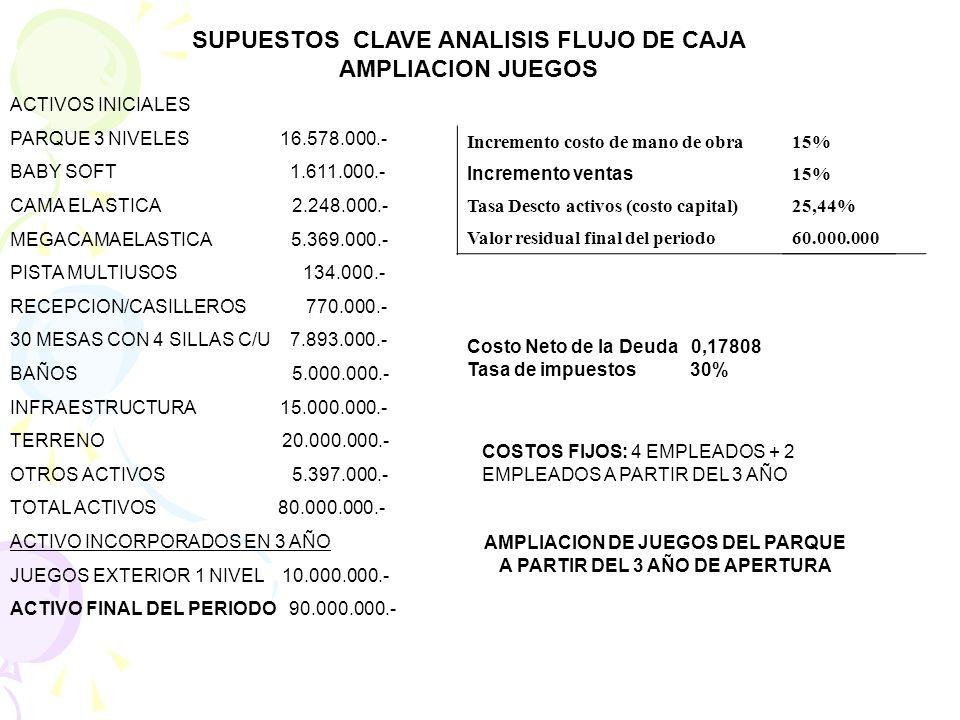 SUPUESTOS CLAVE ANALISIS FLUJO DE CAJA AMPLIACION JUEGOS