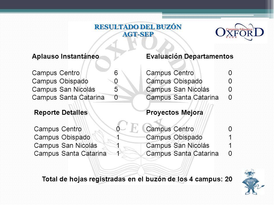 Total de hojas registradas en el buzón de los 4 campus: 20
