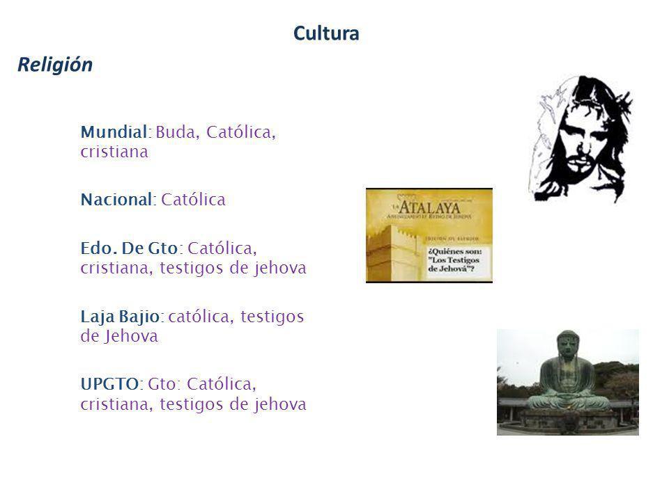 Cultura Religión Mundial: Buda, Católica, cristiana Nacional: Católica
