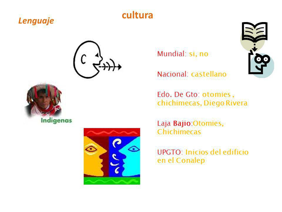 cultura Lenguaje Mundial: si, no Nacional: castellano
