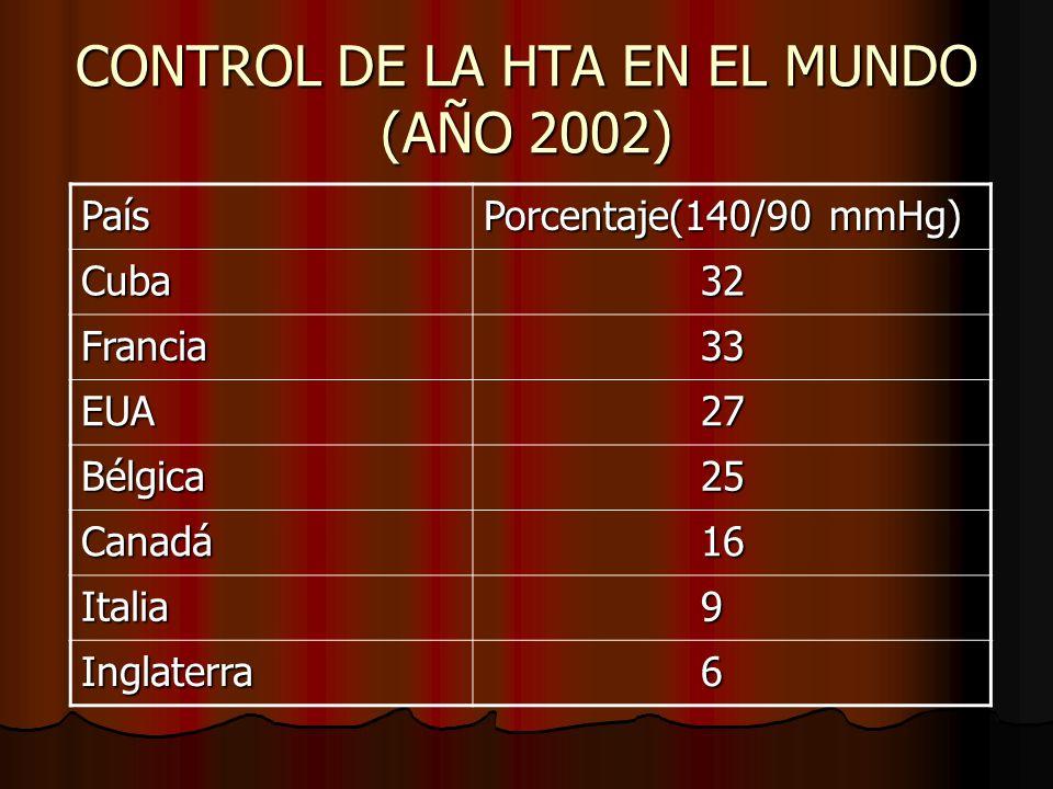 CONTROL DE LA HTA EN EL MUNDO (AÑO 2002)