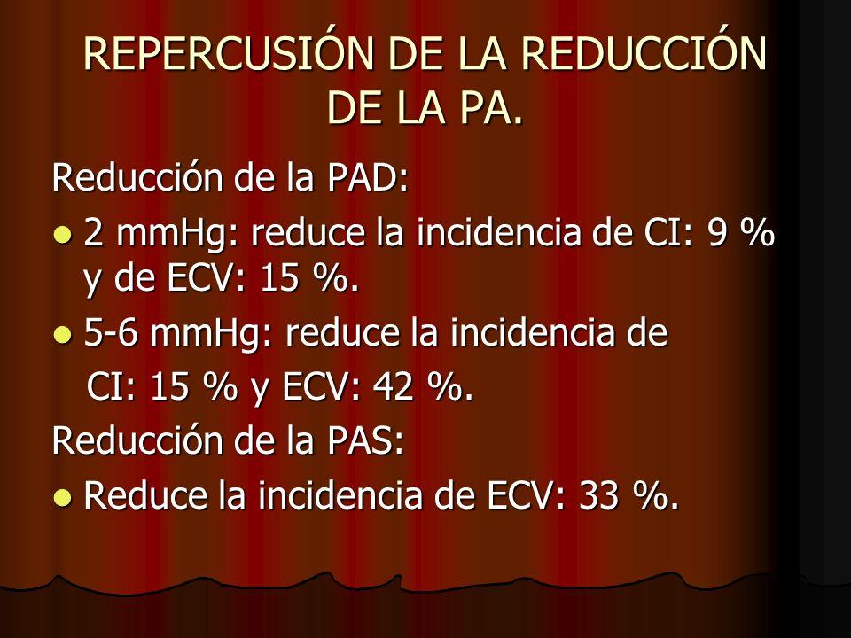 REPERCUSIÓN DE LA REDUCCIÓN DE LA PA.