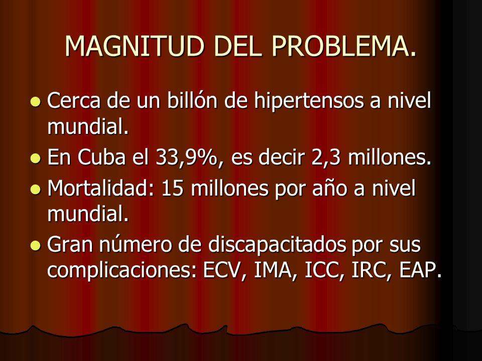 MAGNITUD DEL PROBLEMA. Cerca de un billón de hipertensos a nivel mundial. En Cuba el 33,9%, es decir 2,3 millones.
