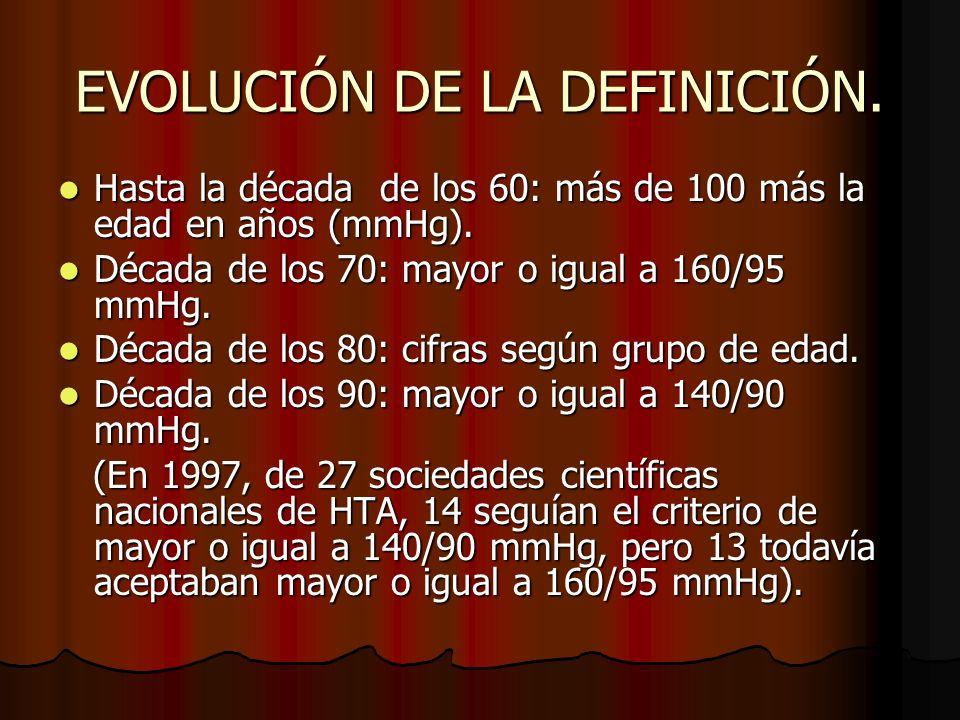 EVOLUCIÓN DE LA DEFINICIÓN.