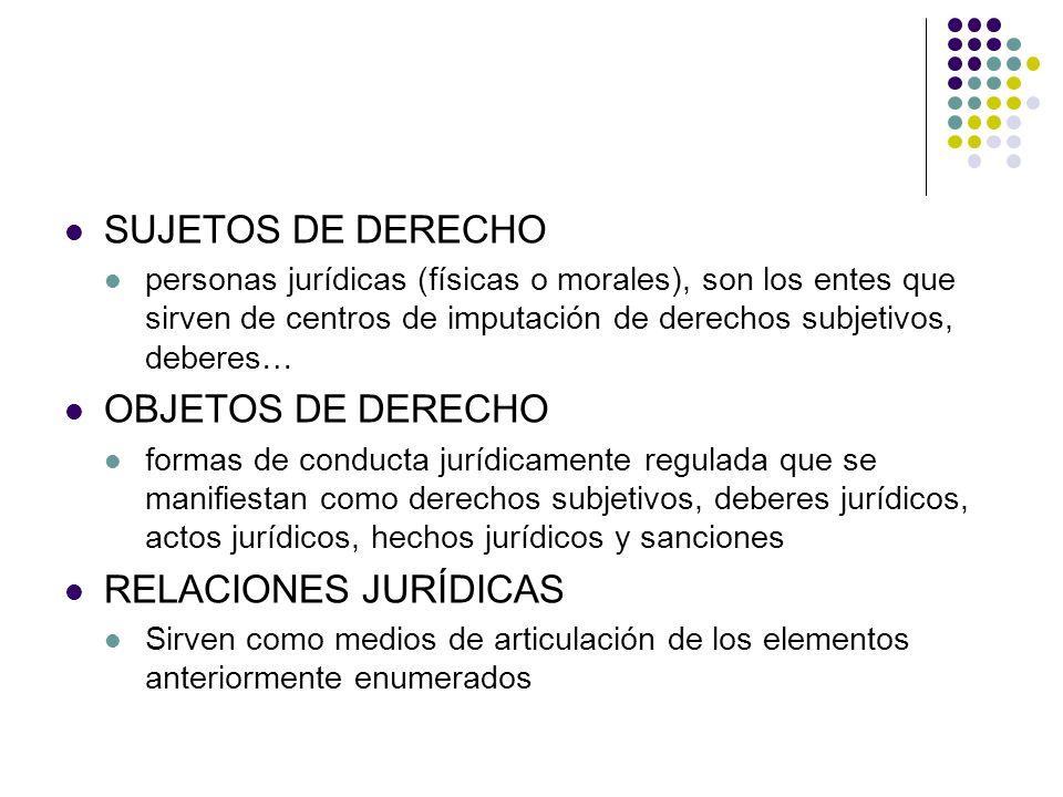 SUJETOS DE DERECHO OBJETOS DE DERECHO RELACIONES JURÍDICAS
