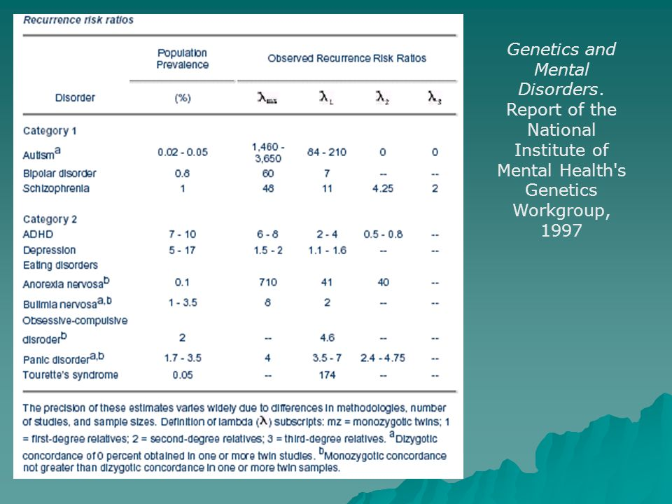 Genetics and Mental Disorders