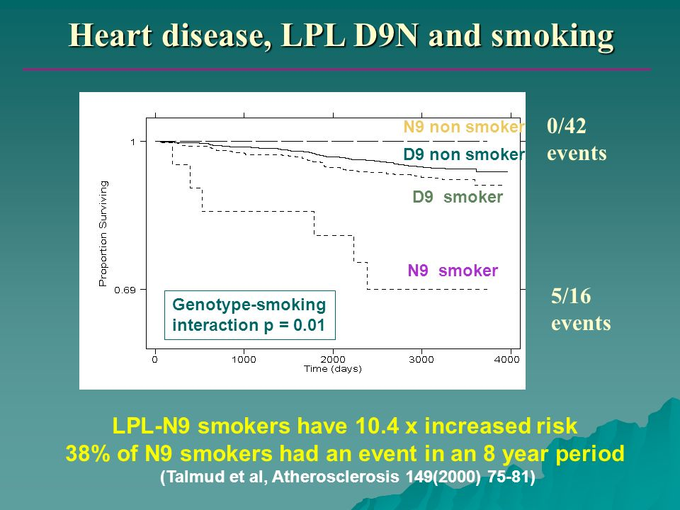 Heart disease, LPL D9N and smoking