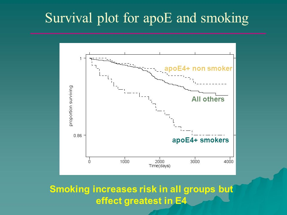 Smoking increases risk in all groups but effect greatest in E4