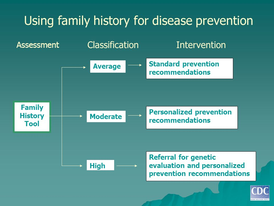 Using family history for disease prevention