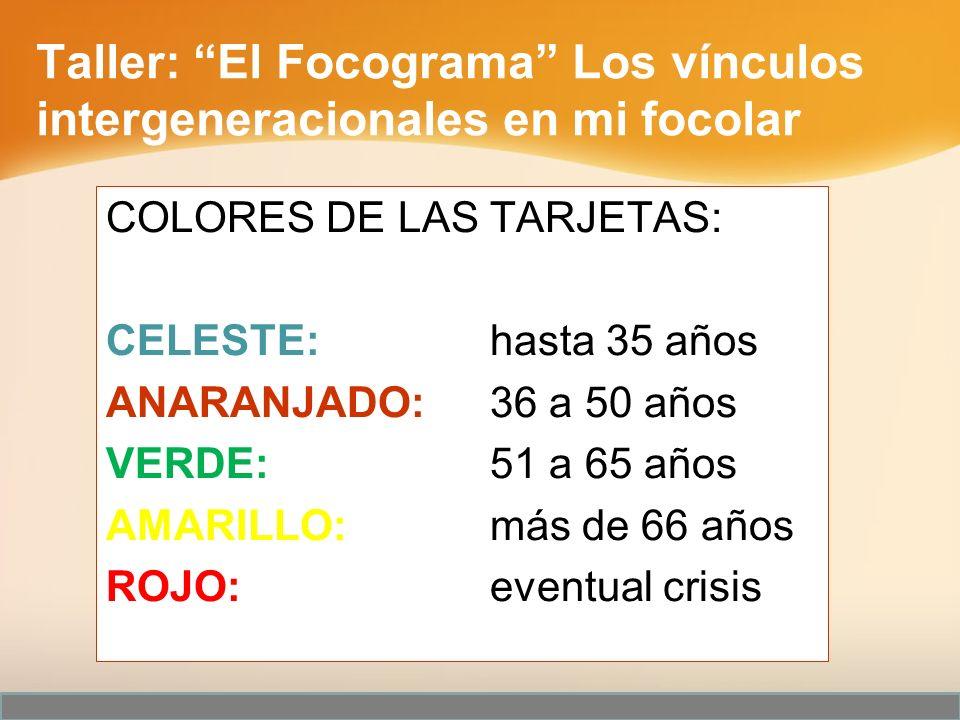Taller: El Focograma Los vínculos intergeneracionales en mi focolar
