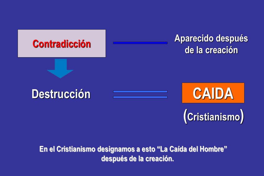 CAIDA (Cristianismo) Destrucción Contradicción