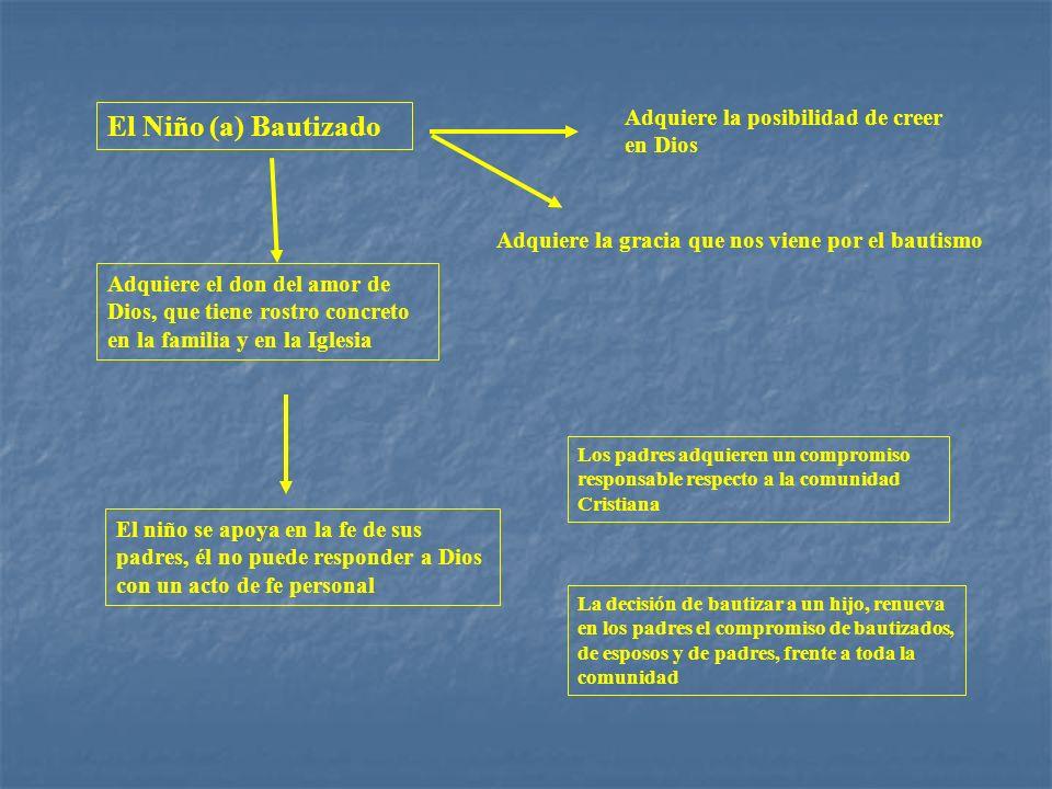 El Niño (a) Bautizado Adquiere la posibilidad de creer en Dios