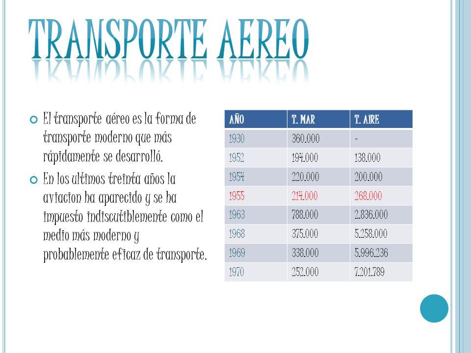 Transporte Aereo El transporte aéreo es la forma de transporte moderno que más rápidamente se desarrolló.