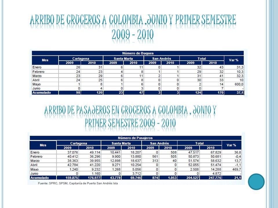 Arribo de cruceros a Colombia ,junio y primer semestre 2009 - 2010