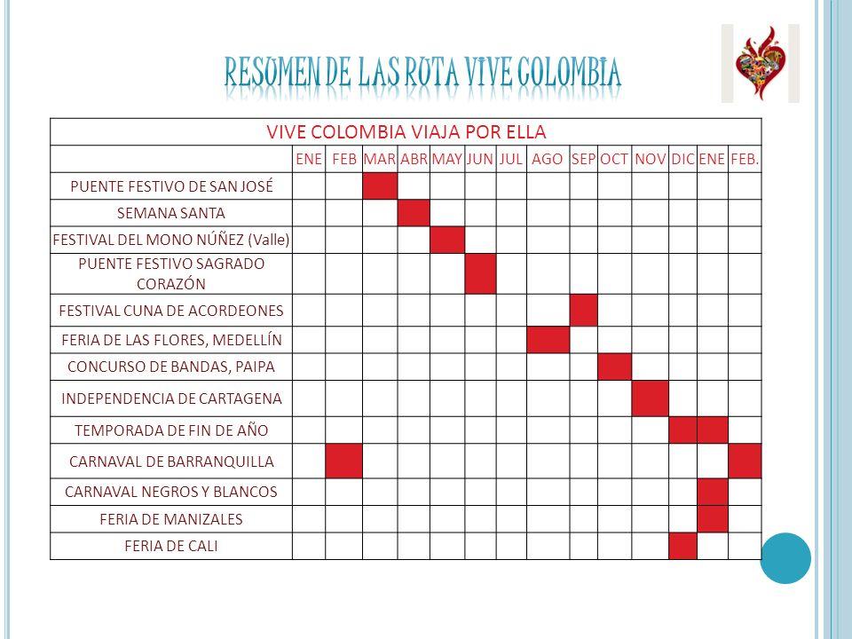 RESUMEN DE LAs RUTA VIVE COLOMBIA