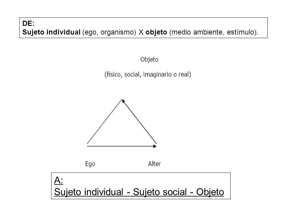 Sujeto individual - Sujeto social - Objeto
